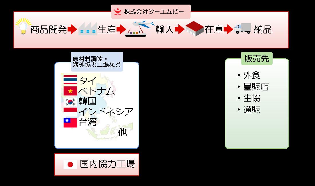 株式会社ジーエムピーのビジネスモデル